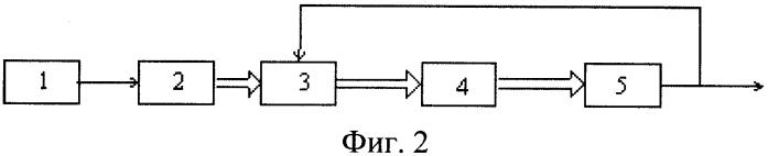 Способ и устройство для измерения частоты вращения