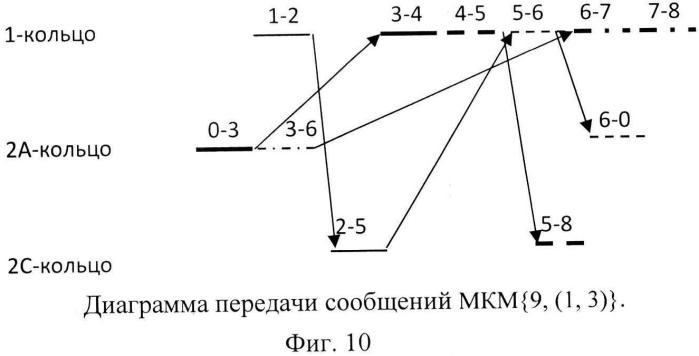 Системная сеть передачи сообщений многомерного тора с хордовыми связями