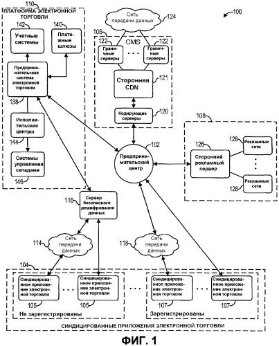 Вирусная синдицированная интерактивная система товаров и способ ее работы