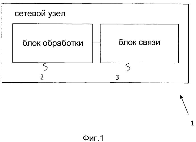 Способ для управления сетевым узлом