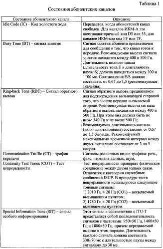 Устройство привязки логических каналов системы общеканальной сигнализации № 7 к абонентским каналам