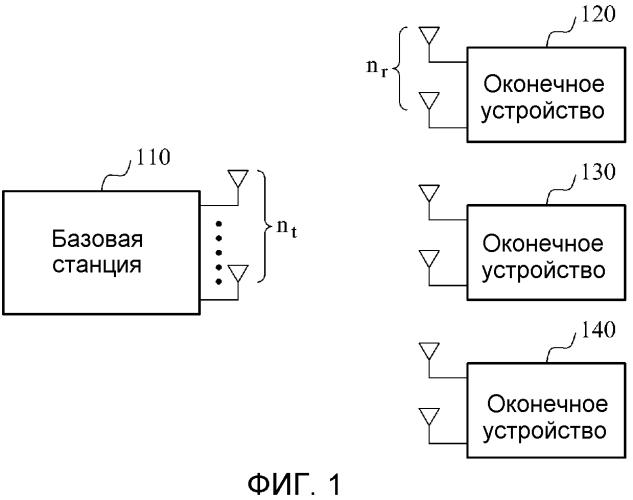Система связи с множеством входов - множеством выходов, поддерживающая различные режимы передачи отчетов