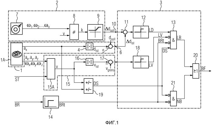 Способ и устройство для контроля тормозной системы тормозного оборудования рельсового транспортного средства
