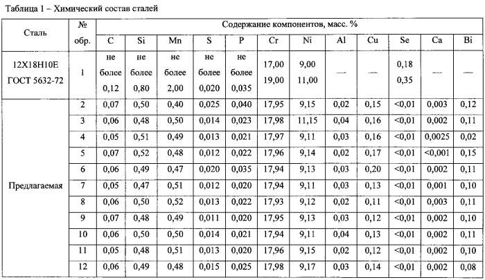 Аустенитная коррозионно-стойкая хромоникелевая сталь с улучшенной обрабатываемостью резанием
