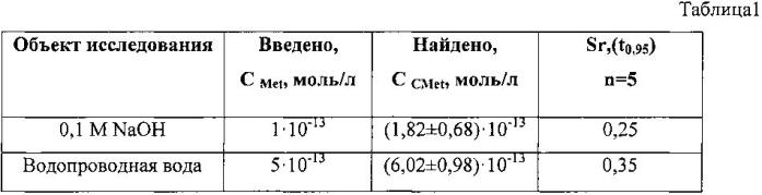 Способ определения метионина в модельных водных растворах методом циклической вольтамперометрии на графитовом электроде, модифицированном коллоидными частицами золота