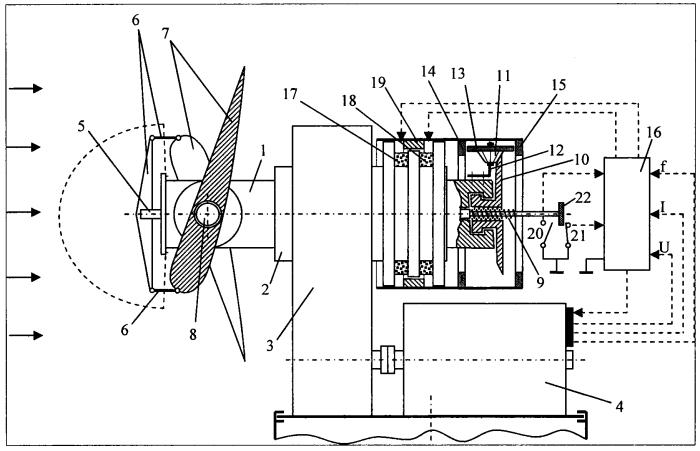 Ветроагрегат с системой ограничения мощности и частоты вращения