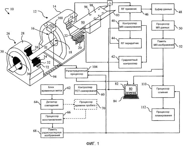 Система планирования лучевой терапии и последующего наблюдения с ширококанальной радиуноклидной и магнитно-резонансной визуализацией или ширококанальной компьютерной томографией и магнитно-резонансной визуализацией