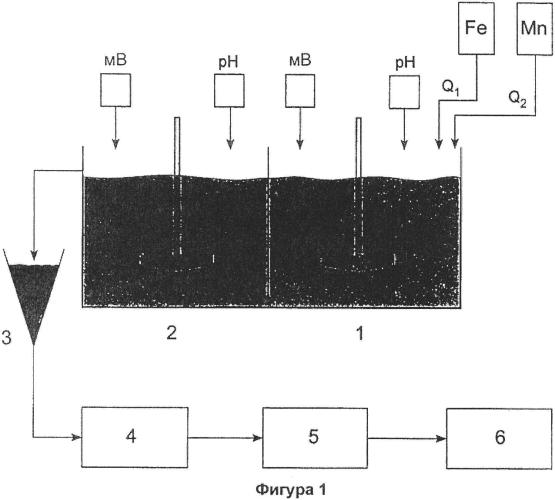 Способ синтеза четырехвалентного фероксигита марганца для удаления мышьяка из воды