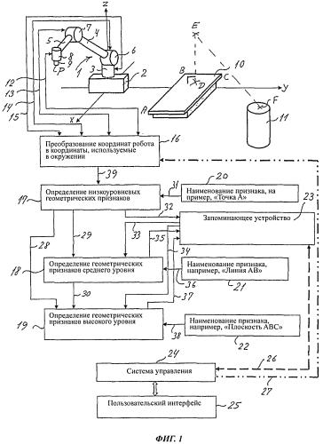 Способ и средство управления роботом