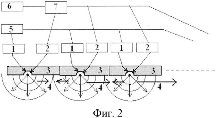Способ создания подъемной силы и вектора тяги крыла