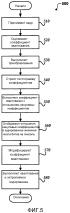 Управление скоростью передачи видео на основе гистограммы коэффициентов преобразования