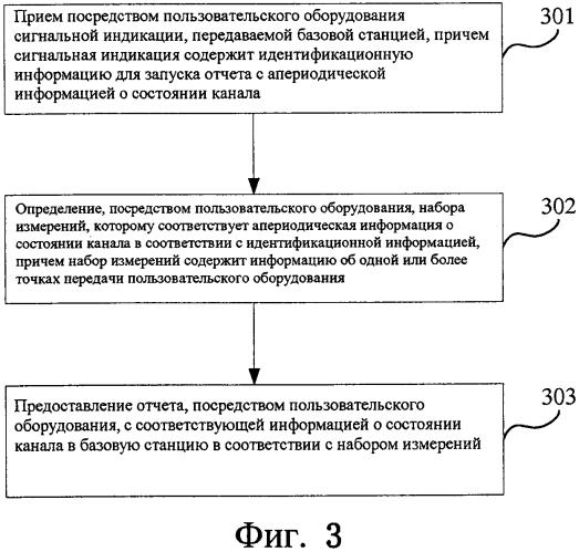 Способ предоставления отчета с информацией о состоянии канала, пользовательское оборудование и базовая станция