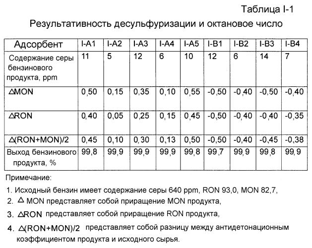 Адсорбент десульфуризации для углеводородного масла, его получение и использование