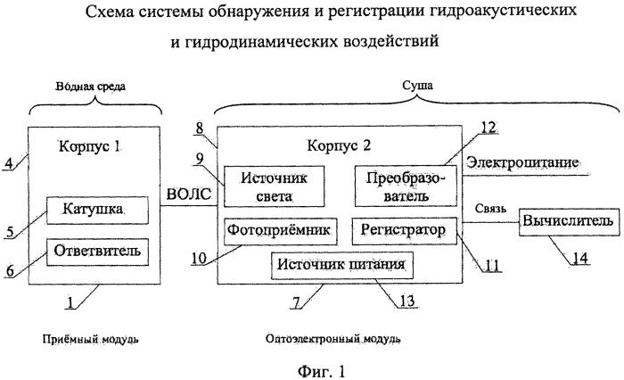 Система обнаружения и регистрации гидроакустических и гидродинамических воздействий