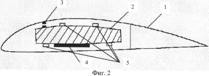 Аэроупругая модель