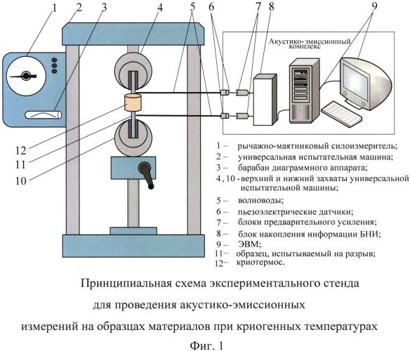 Способ стендовых акустико-эмиссионных измерений на образцах материалов при криогенных температурах