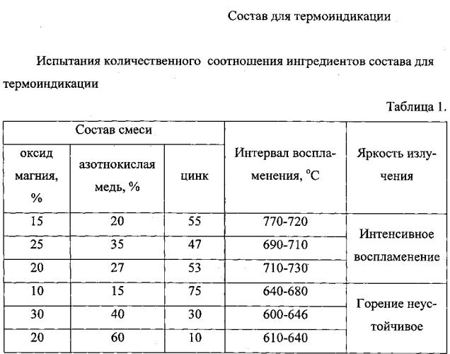 Состав для термоиндикации