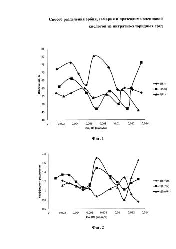 Способ разделения эрбия, самария и празеодима олеиновой кислотой из нитратно-хлоридных сред