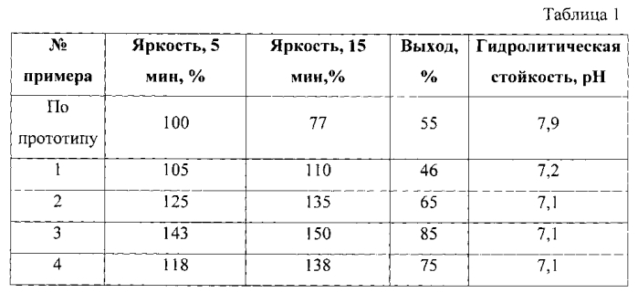 Шихта для получения люминофора с длительным послесвечением на основе сульфида цинка (варианты)