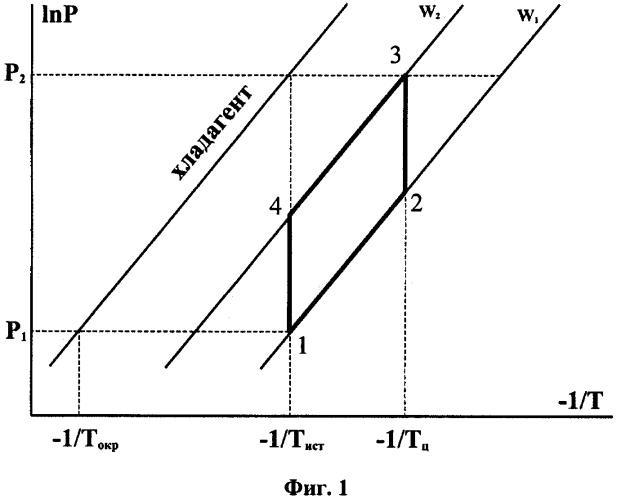 Способ повышения температурного потенциала источника тепла