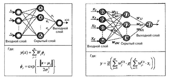 Система и способ определения интервала между заменами смазочного материала