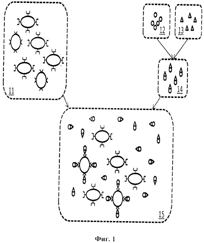Обнаружение, измерение и визуализация клеток, таких как раковые, и других биологических веществ с помощью нацеленных наночастиц и их магнитные свойства