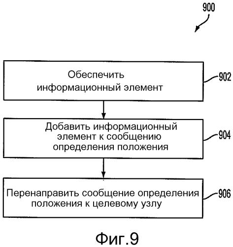 Зависящие от языка определение положения и сигнализация