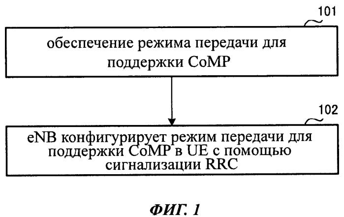Способ конфигурирования скоординированной многоточечной передачи