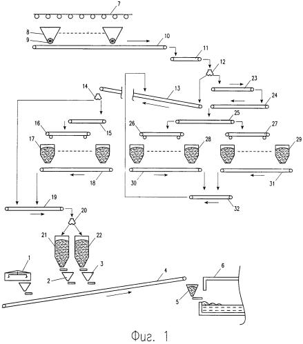 Способ производства окрашенного в массе стекла