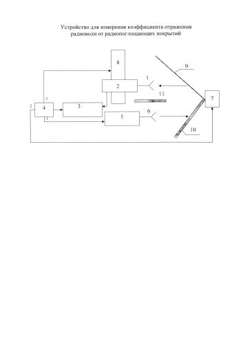 Устройство для измерения коэффициента отражения радиоволн от радиопоглощающих покрытий