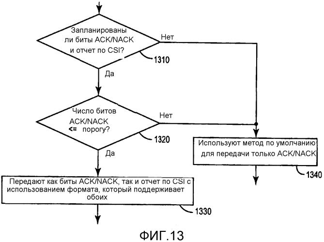 Одновременное сообщение ack/nack и информации состояния канала с использованием ресурсов формата 3 pucch