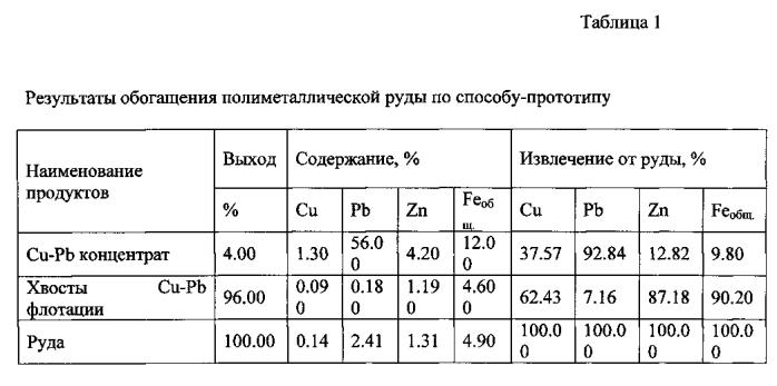 Способ флотационного обогащения полиметаллических руд