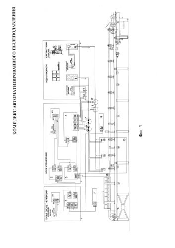 Система автоматизированного пылеподавления