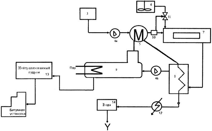 Установка нейтрализации кислых гудронов