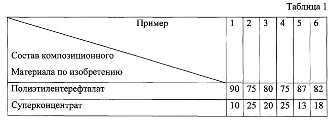 Полимерная композиция