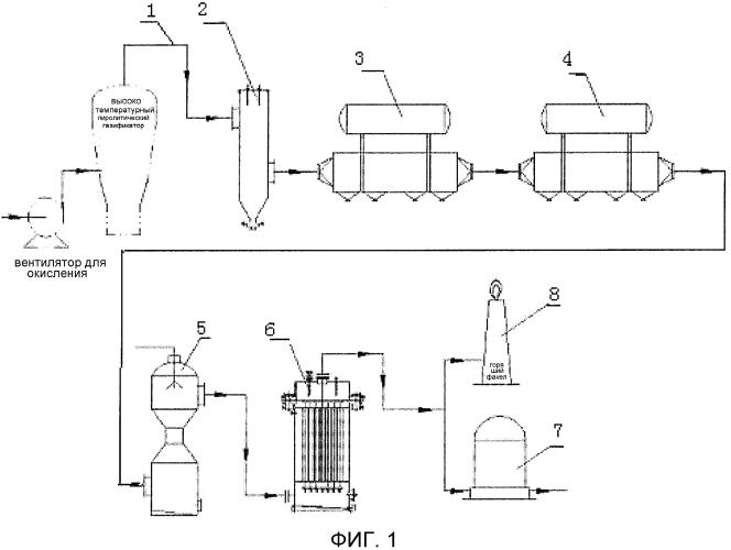 Способ очистки синтез-газа из биомассы при положительном давлении для получения нефтепродуктов