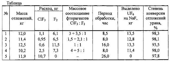 Способ динамической газификации отложений урана