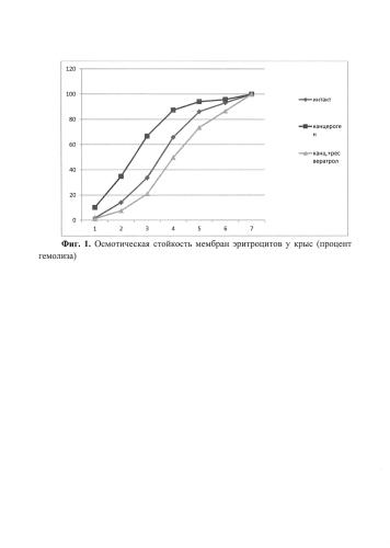 Способ повышения устойчивости мембран эритроцитов в условиях экспериментального канцерогенеза