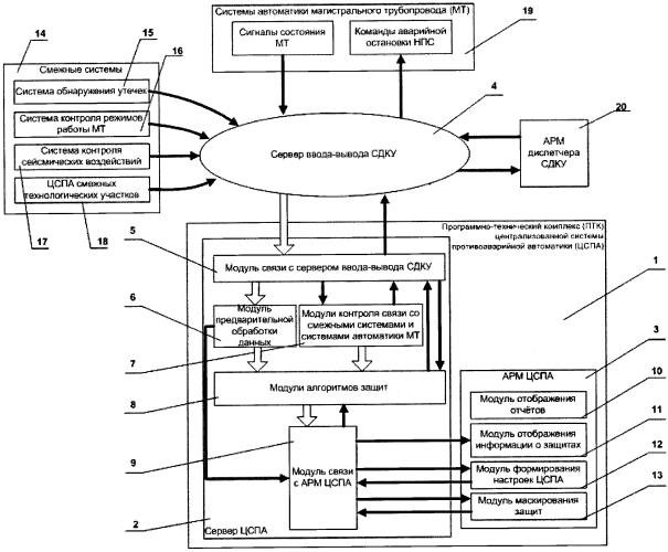 Централизованная система противоаварийной автоматики магистральных нефтепроводов и нефтепродуктопроводов