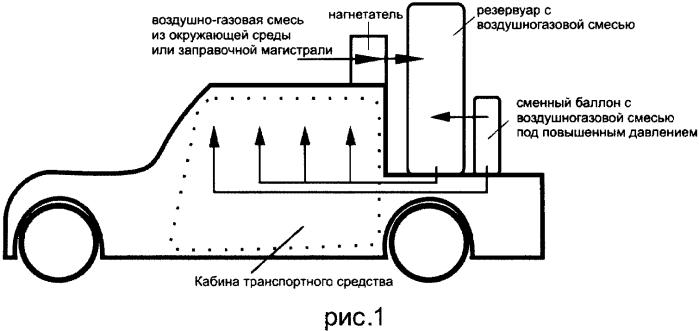 Способ обеспечения чистоты воздуха в кабине транспортного средства и устройство для его осуществления
