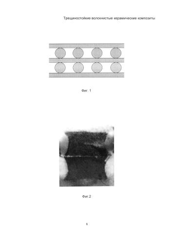 Трещиностойкие волокнистые керамические композиты