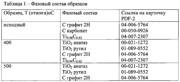 Способ синтеза наночастиц диоксида титана