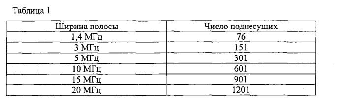 Устройство беспроводной связи, способ беспроводной связи и система беспроводной связи