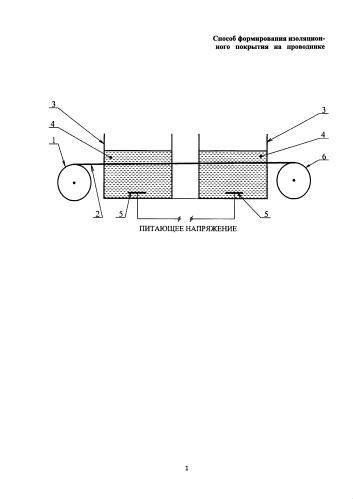 Способ формирования изоляционного покрытия на проводнике