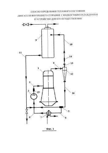 Способ определения теплового состояния двигателя внутреннего сгорания с жидкостным охлаждением и устройство для его осуществления