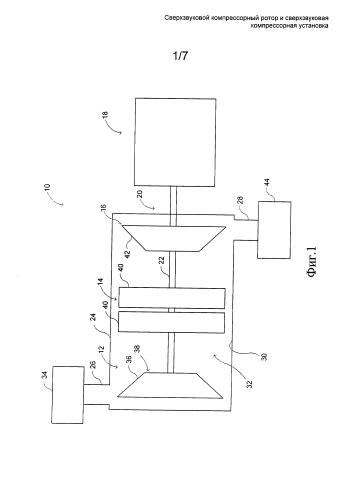 Сверхзвуковой компрессорный ротор и сверхзвуковая компрессорная установка