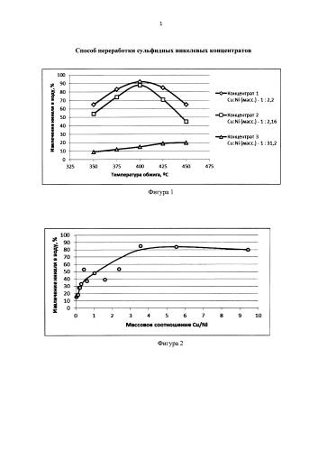 Способ переработки сульфидных никелевых концентратов