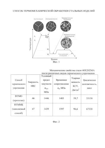 Способ термомеханической обработки стальных изделий