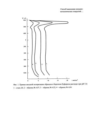 Способ нанесения окисно-металлических покрытий на поверхность нелегированной стали