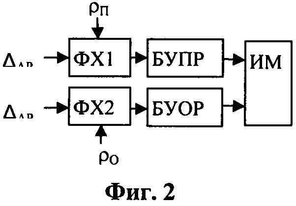 Способ регулирования параметров ядерного реактора